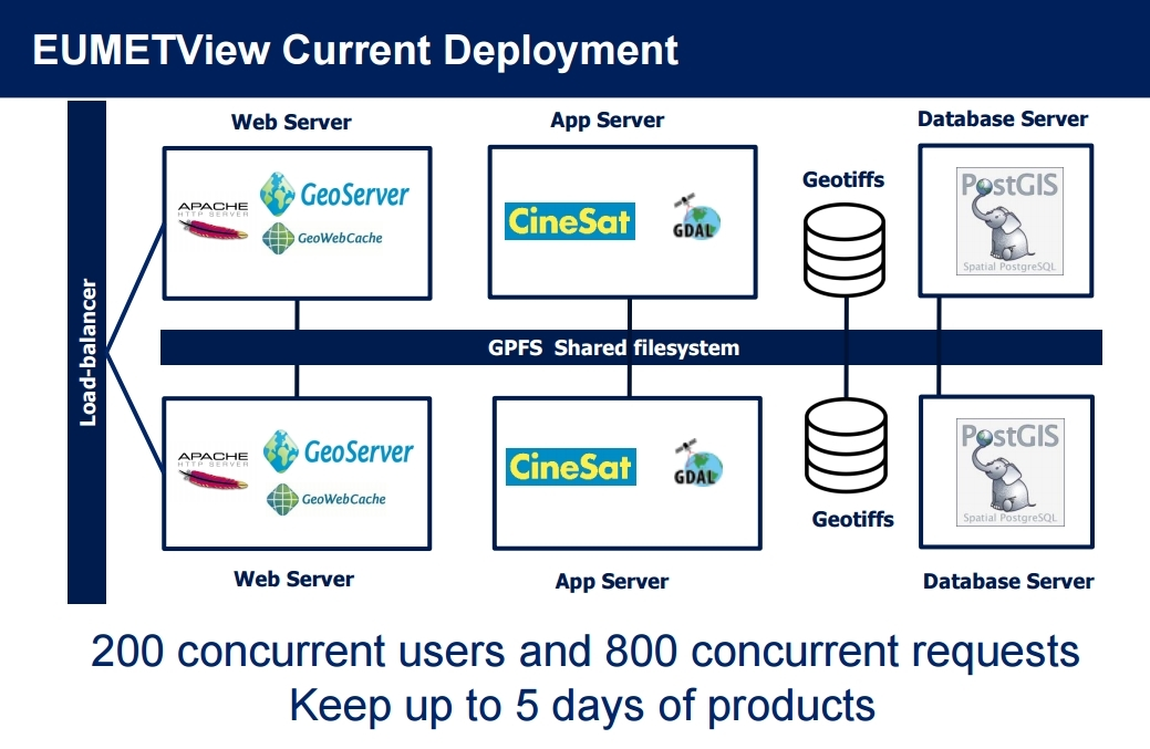 EUMETVIEW HW and SW Infrastructure Overview. See GeoServer at work..