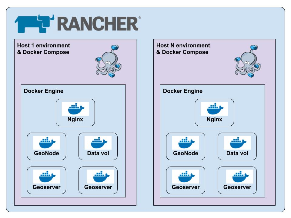 GeoNode hosts with Rancher and Docker