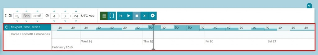 Timeline histogram