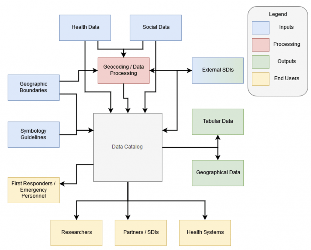 Health SDI Workflow