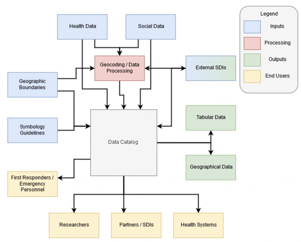 Health SDI Workflow