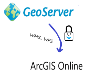 GeoServer Connecting to ArcGIS Online