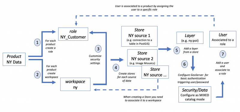 Process to serve secure layers using basic authentication