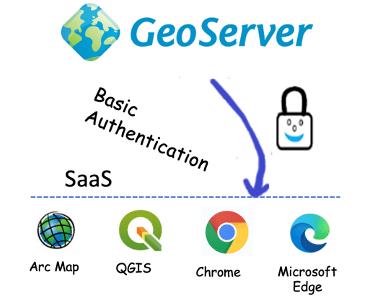 GeoServer SaaS Basic Authentication