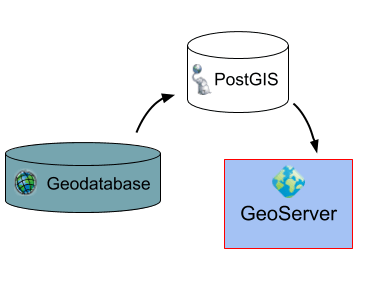 From Esri Geodatabases to PostGIS and GeoServer